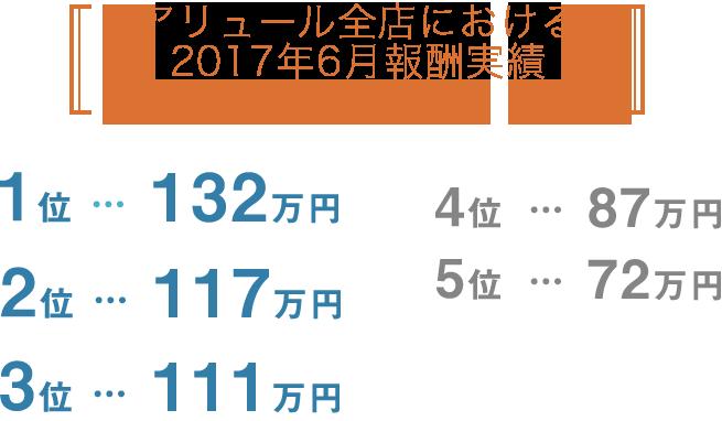 アリュール名古屋店でのあるチャットレディAさんの2017年10月報酬実績について